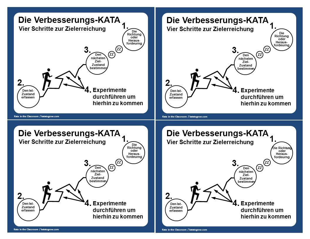 Den Ist- Zustand erfassen Den nächsten Ziel- Zustand bestimmen Die Richtung oder Heraus- fordeurng Die Verbesserungs-KATA Vier Schritte zur Zielerreic