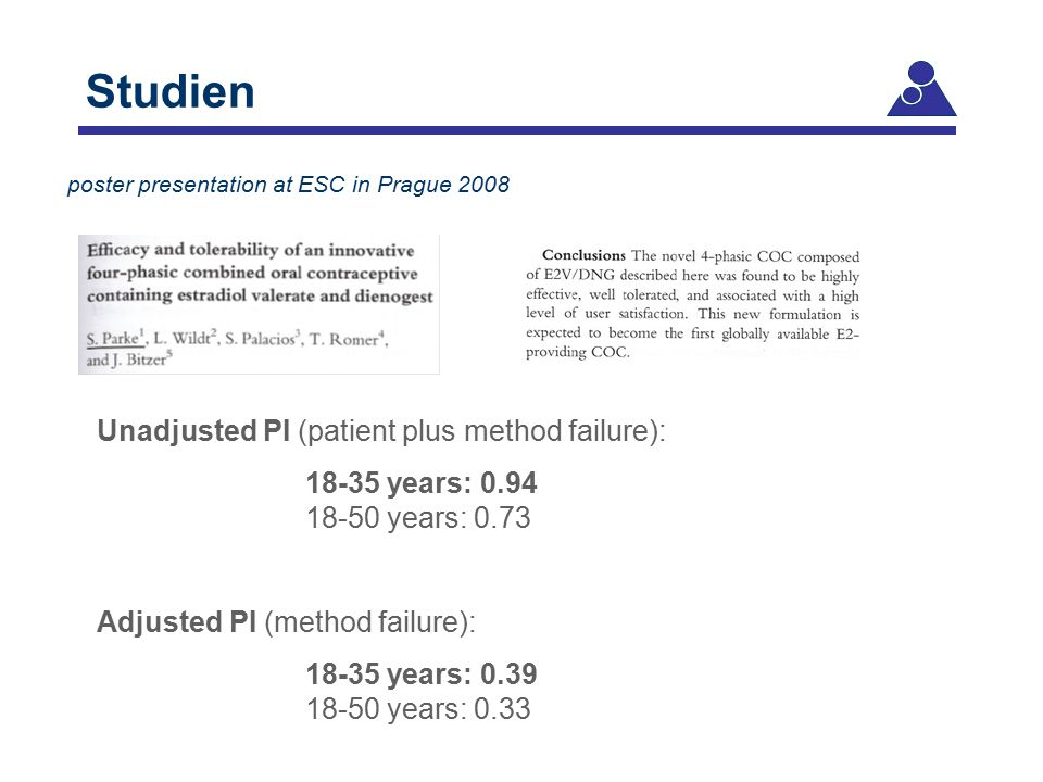 Unadjusted PI (patient plus method failure): 18-35 years: 0.94 18-50 years: 0.73 Adjusted PI (method failure): 18-35 years: 0.39 18-50 years: 0.33 pos