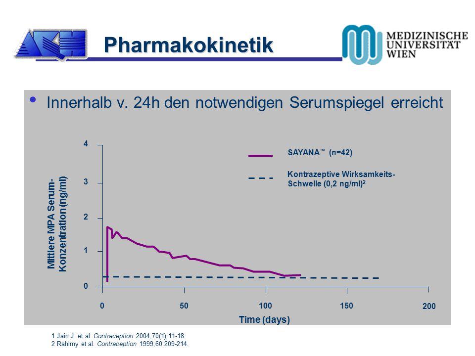 Pharmakokinetik Innerhalb v. 24h den notwendigen Serumspiegel erreicht 1 Jain J. et al. Contraception 2004;70(1):11-18. 2 Rahimy et al. Contraception