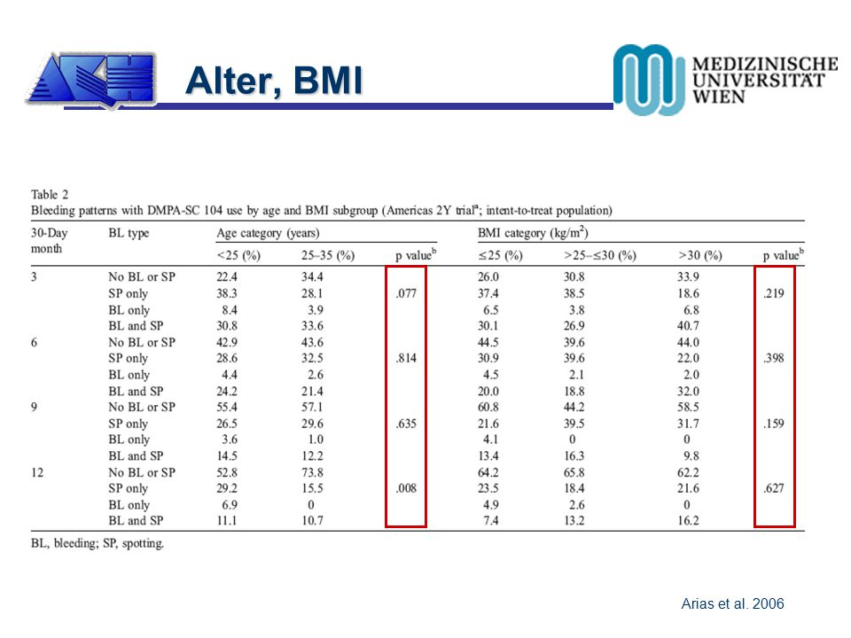 Arias et al. 2006 Alter, BMI