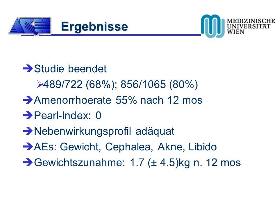  Studie beendet  489/722 (68%); 856/1065 (80%)  Amenorrhoerate 55% nach 12 mos  Pearl-Index: 0  Nebenwirkungsprofil adäquat  AEs: Gewicht, Cepha
