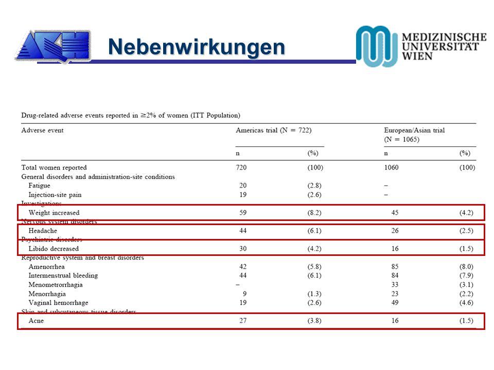  Studie beendet  489/722 (68%); 856/1065 (80%)  Amenorrhoerate 55% nach 12 mos  AEs Nebenwirkungen