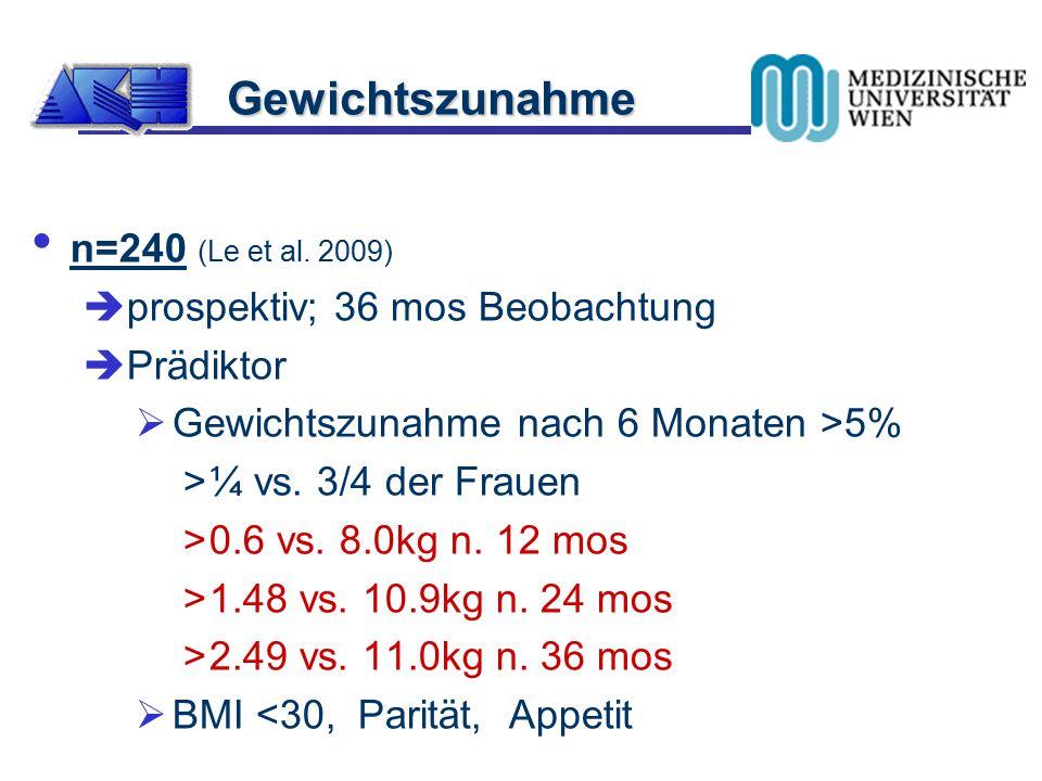 n=240 (Le et al. 2009)  prospektiv; 36 mos Beobachtung  Prädiktor  Gewichtszunahme nach 6 Monaten >5% >¼ vs. 3/4 der Frauen >0.6 vs. 8.0kg n. 12 mo