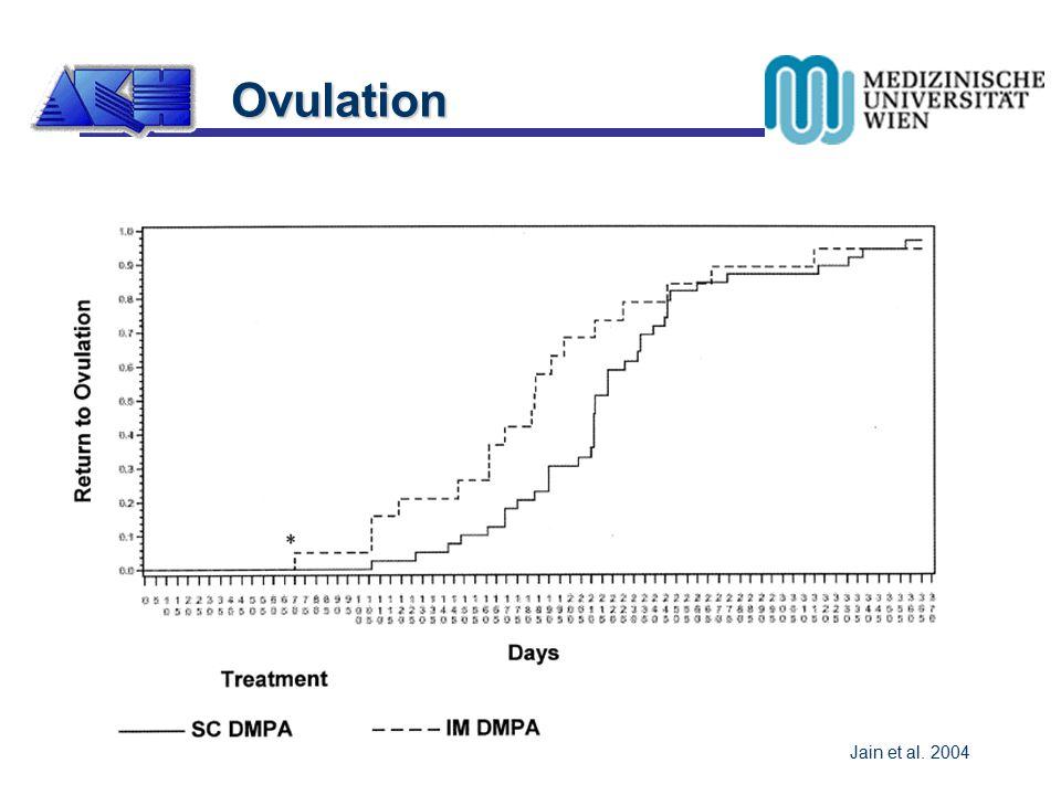 Ovulation nach Absetzen  97.4% nach 1 Jahr  früheste Ovulation nach 1 Woche  erste Ovulation im Mittel n. 30 Wochen Ovulation Jain et al. 2004