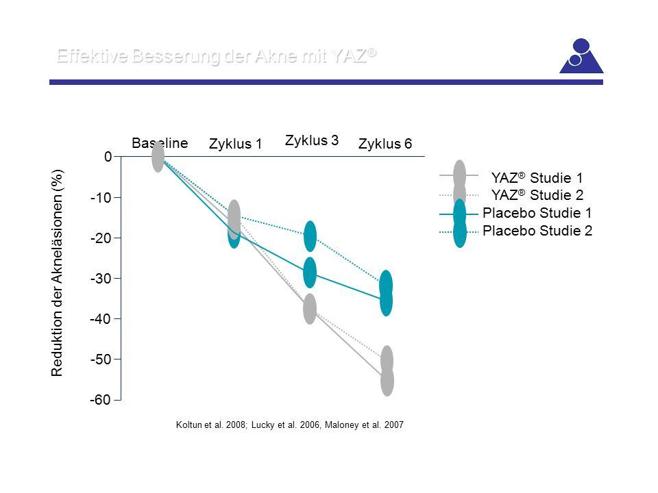 Effektive Besserung der Akne mit YAZ ® Koltun et al. 2008; Lucky et al. 2006, Maloney et al. 2007 0 Reduktion der Akneläsionen (%) -10 -20 -30 -40 -50