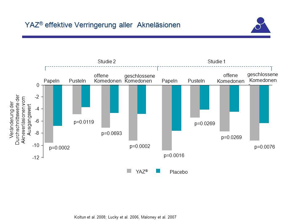 YAZ ® effektive Verringerung aller Akneläsionen p=0.0076 Koltun et al. 2008; Lucky et al. 2006, Maloney et al. 2007 p=0.0269 Veränderung der Durchschn