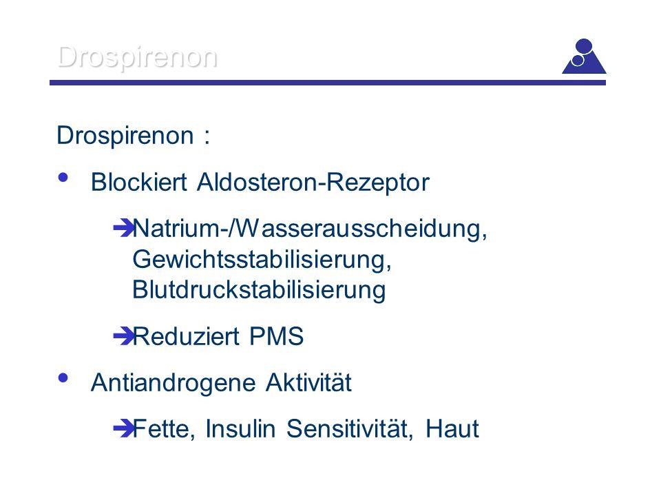 Drospirenon Drospirenon : Blockiert Aldosteron-Rezeptor  Natrium-/Wasserausscheidung, Gewichtsstabilisierung, Blutdruckstabilisierung  Reduziert PMS
