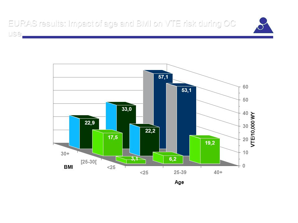 VTE/10,000 WY 0 10 20 30 40 50 60 EURAS results: Impact of age and BMI on VTE risk during OC use 57,1 33,0 22,9 53,1 22,2 17,5 19,2 6,2 3,1 Age BMI <2