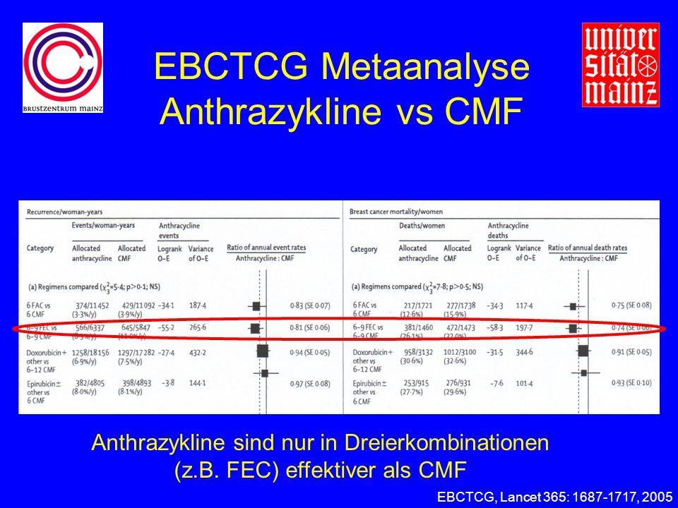 EBCTCG Metaanalyse Anthrazykline vs CMF EBCTCG, Lancet 365: 1687-1717, 2005 Anthrazykline sind nur in Dreierkombinationen (z.B.