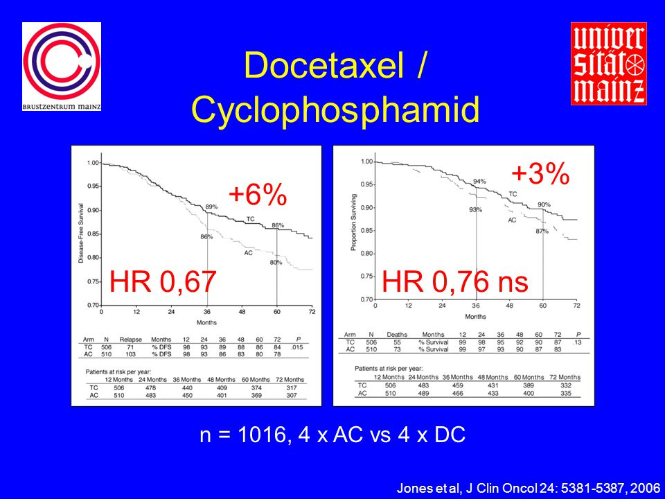Docetaxel / Cyclophosphamid Jones et al, J Clin Oncol 24: 5381-5387, 2006 n = 1016, 4 x AC vs 4 x DC +6% HR 0,67 +3% HR 0,76 ns