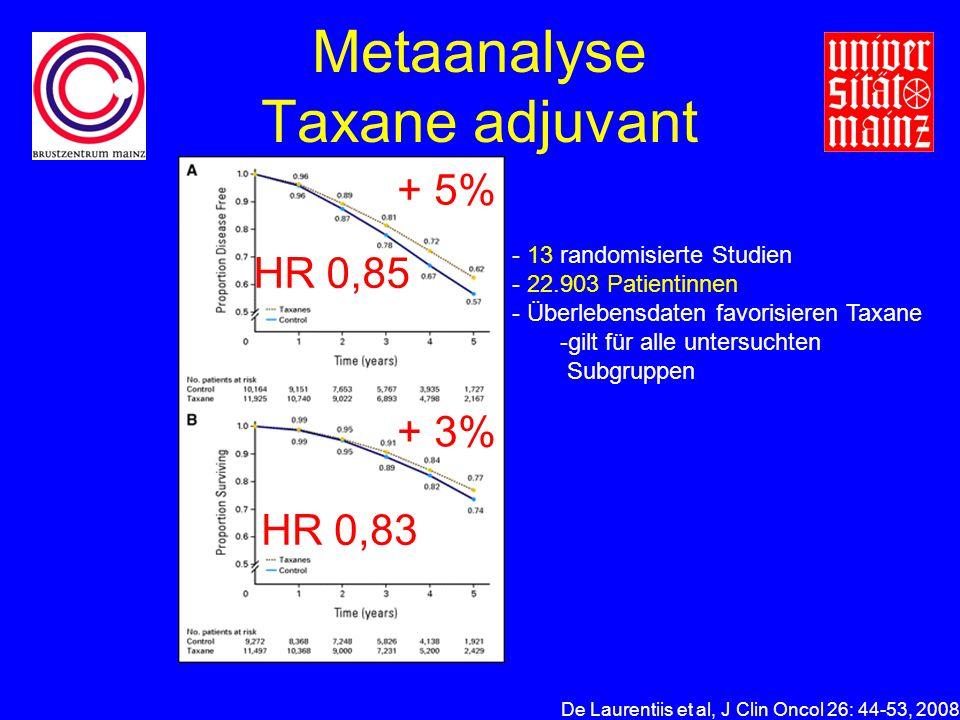 Metaanalyse Taxane adjuvant De Laurentiis et al, J Clin Oncol 26: 44-53, 2008 + 3% + 5% - 13 randomisierte Studien - 22.903 Patientinnen - Überlebensdaten favorisieren Taxane -gilt für alle untersuchten Subgruppen HR 0,83 HR 0,85