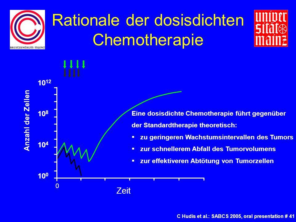 Rationale der dosisdichten Chemotherapie C Hudis et al.: SABCS 2005, oral presentation # 41 10 12 10 8 10 4 10 0 Anzahl der Zellen Zeit 0 Eine dosisdichte Chemotherapie führt gegenüber der Standardtherapie theoretisch:  zu geringeren Wachstumsintervallen des Tumors  zur schnellerem Abfall des Tumorvolumens  zur effektiveren Abtötung von Tumorzellen