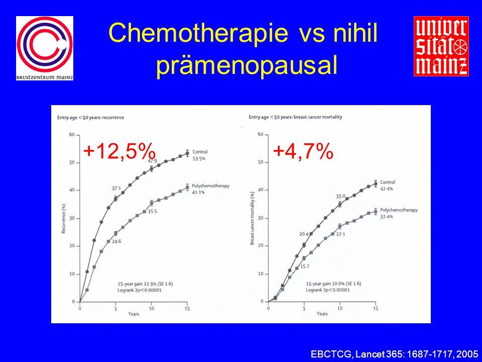 Chemotherapie vs nihil prämenopausal EBCTCG, Lancet 365: 1687-1717, 2005 +12,5%+4,7%