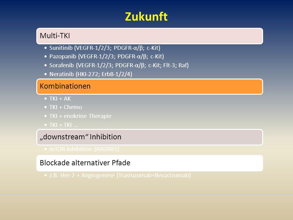 """Zukunft Multi-TKI Sunitinib (VEGFR-1/2/3; PDGFR-α/β; c-Kit) Pazopanib (VEGFR-1/2/3; PDGFR-α/β; c-Kit) Sorafenib (VEGFR-1/2/3; PDGFR-α/β; c-Kit; Flt-3; Raf) Neratinib (HKI-272; ErbB-1/2/4) Kombinationen TKI + AK TKI + Chemo TKI + enokrine Therapie TKI + TKI … """"downstream Inhibition mTOR-Inhibition (RAD001) Blockade alternativer Pfade z.B."""