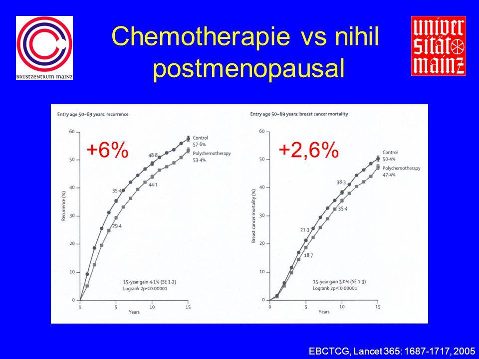 EBCTCG, Lancet 365: 1687-1717, 2005 +6%+2,6% Chemotherapie vs nihil postmenopausal
