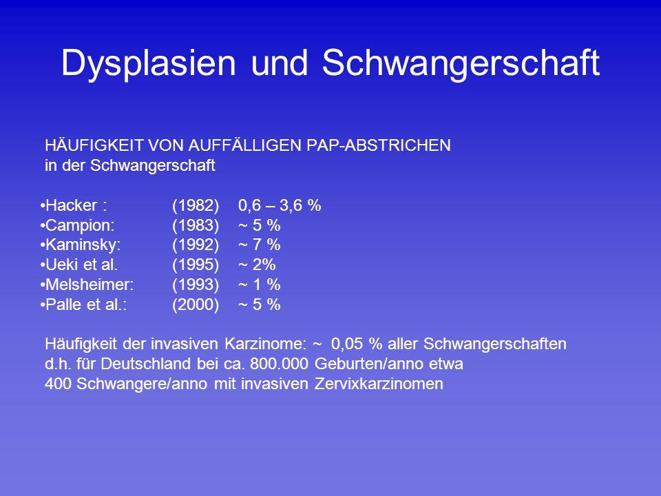 Dysplasien und Schwangerschaft HÄUFIGKEIT VON AUFFÄLLIGEN PAP-ABSTRICHEN in der Schwangerschaft Hacker :(1982)0,6 – 3,6 % Campion:(1983)~ 5 % Kaminsky