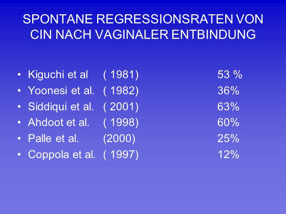 SPONTANE REGRESSIONSRATEN VON CIN NACH VAGINALER ENTBINDUNG Kiguchi et al ( 1981)53 % Yoonesi et al.( 1982)36% Siddiqui et al.( 2001)63% Ahdoot et al.