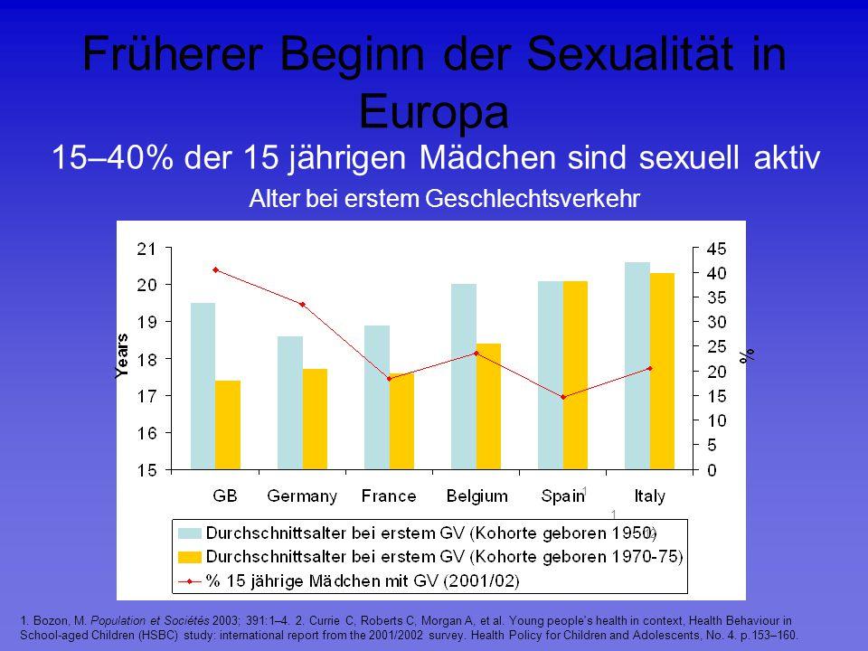 Früherer Beginn der Sexualität in Europa 1. Bozon, M. Population et Sociétés 2003; 391:1–4. 2. Currie C, Roberts C, Morgan A, et al. Young people's he