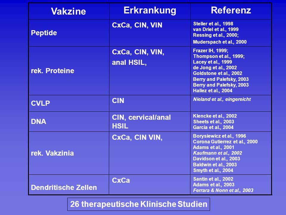 26 therapeutische Klinische Studien Santin et al., 2002 Adams et al., 2003 Ferrara & Nonn et al., 2003 CxCa Dendritische Zellen Borysiewicz et al., 19