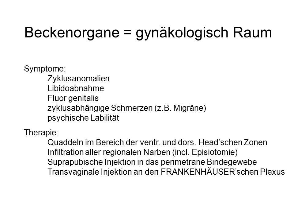 Beckenorgane = gynäkologisch Raum Symptome: Zyklusanomalien Libidoabnahme Fluor genitalis zyklusabhängige Schmerzen (z.B. Migräne) psychische Labilitä