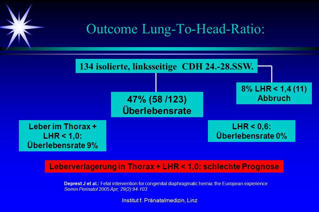 Institut f. Pränatalmedizin, Linz Outcome Lung-To-Head-Ratio: 134 isolierte, linksseitige CDH 24.-28.SSW. 8% LHR < 1,4 (11) Abbruch 47% (58 /123) Über