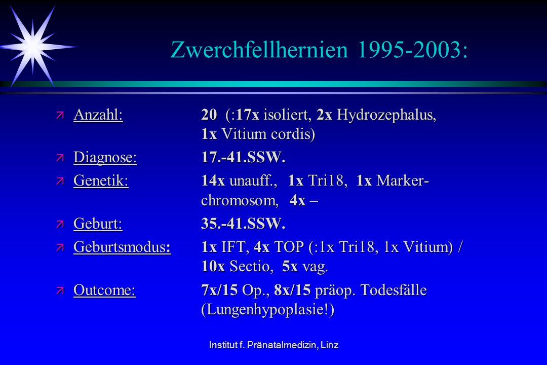Institut f. Pränatalmedizin, Linz Zwerchfellhernien 1995-2003: ä Anzahl: 20 (:17x isoliert, 2x Hydrozephalus, 1x Vitium cordis) ä Diagnose: 17.-41.SSW