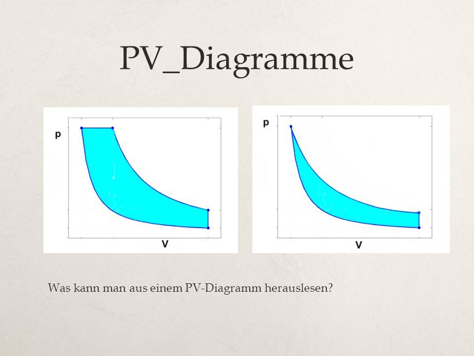 PV_Diagramme Was kann man aus einem PV-Diagramm herauslesen?