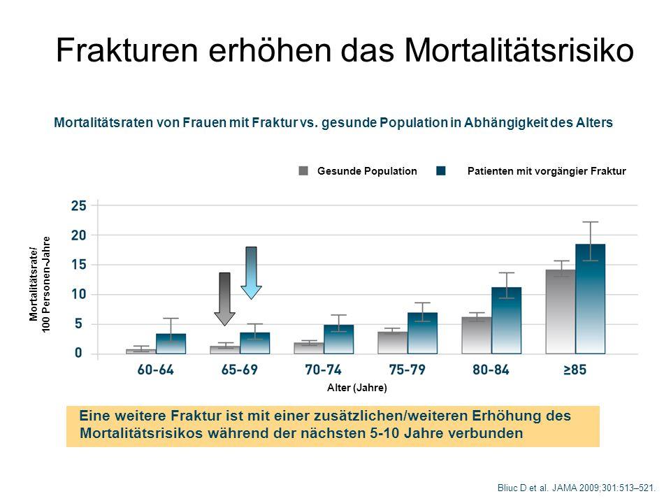 Frakturen erhöhen das Mortalitätsrisiko Bliuc D et al. JAMA 2009;301:513–521. Mortalitätsraten von Frauen mit Fraktur vs. gesunde Population in Abhäng