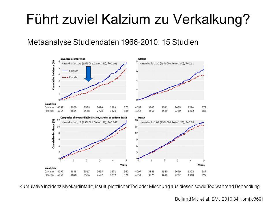 Führt zuviel Kalzium zu Verkalkung? Metaanalyse Studiendaten 1966-2010: 15 Studien Kumulative Inzidenz Myokardinfarkt, Insult, plötzlicher Tod oder Mi