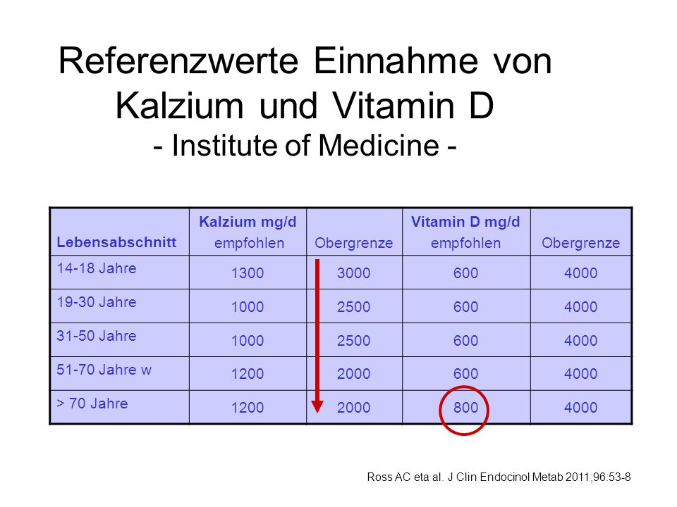 Referenzwerte Einnahme von Kalzium und Vitamin D - Institute of Medicine - Ross AC eta al. J Clin Endocinol Metab 2011;96:53-8 Lebensabschnitt Kalzium