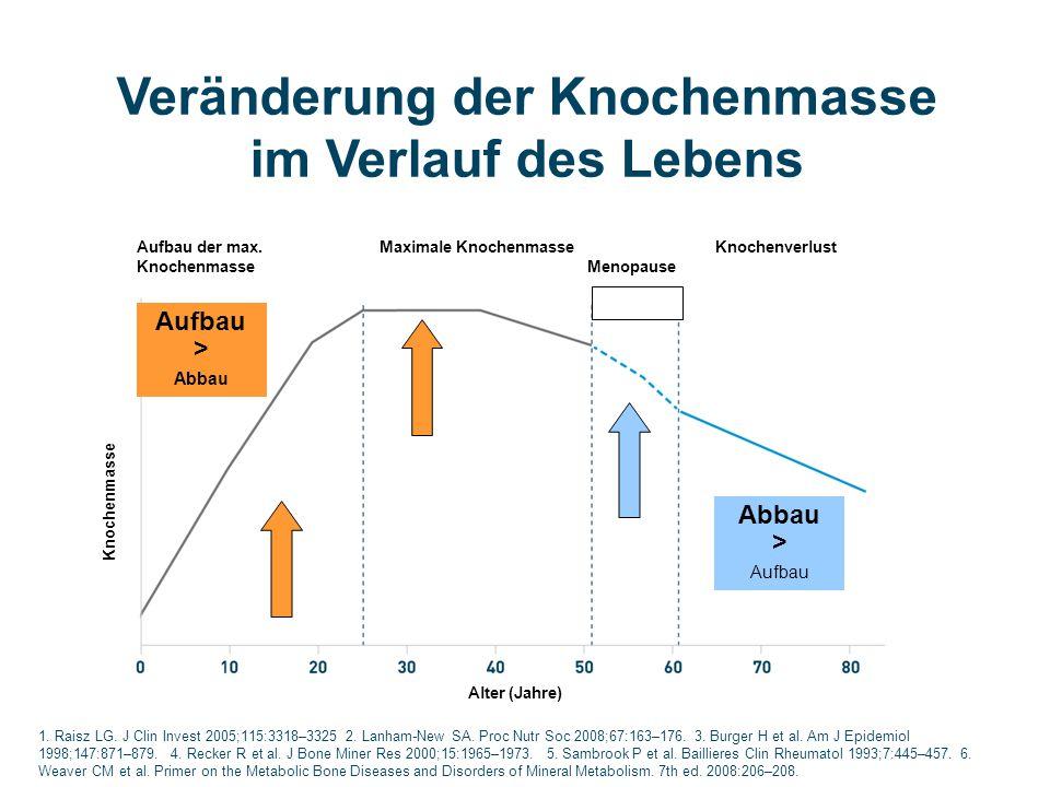 1. Raisz LG. J Clin Invest 2005;115:3318–3325 2. Lanham-New SA. Proc Nutr Soc 2008;67:163–176. 3. Burger H et al. Am J Epidemiol 1998;147:871–879. 4.