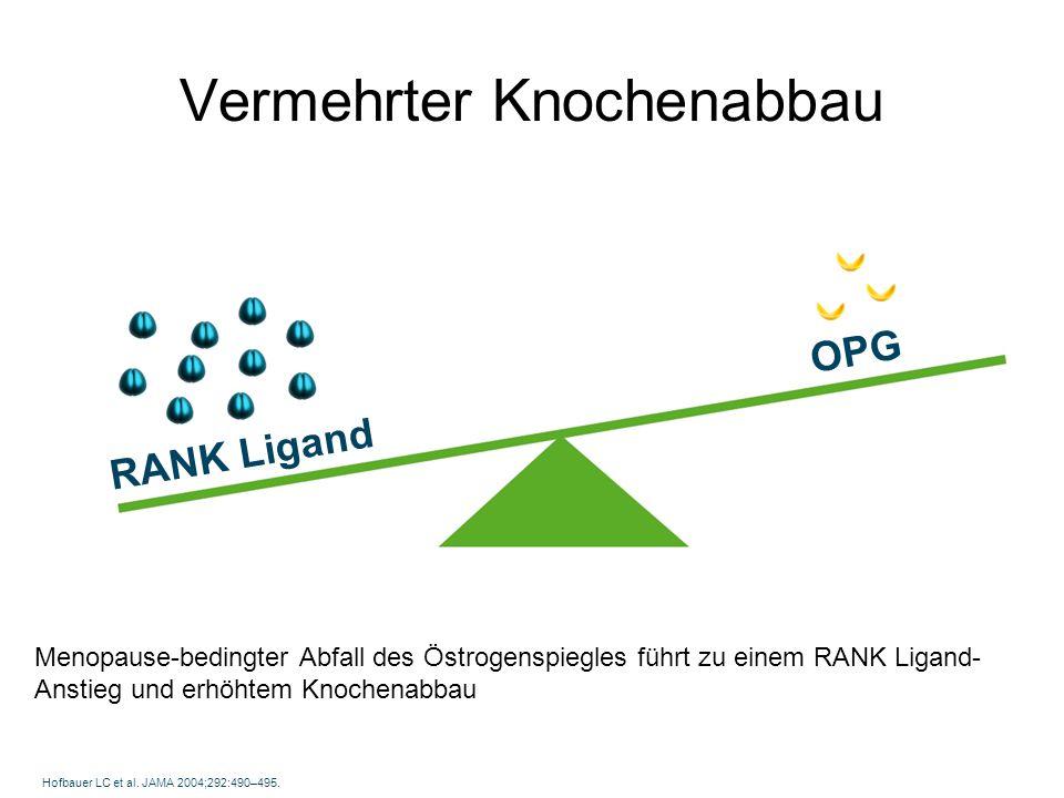 Menopause-bedingter Abfall des Östrogenspiegles führt zu einem RANK Ligand- Anstieg und erhöhtem Knochenabbau Hofbauer LC et al. JAMA 2004;292:490–495