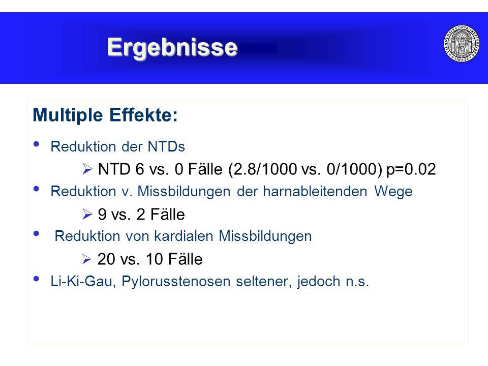 Ergebnisse Multiple Effekte: Reduktion der NTDs  NTD 6 vs. 0 Fälle (2.8/1000 vs. 0/1000) p=0.02 Reduktion v. Missbildungen der harnableitenden Wege 