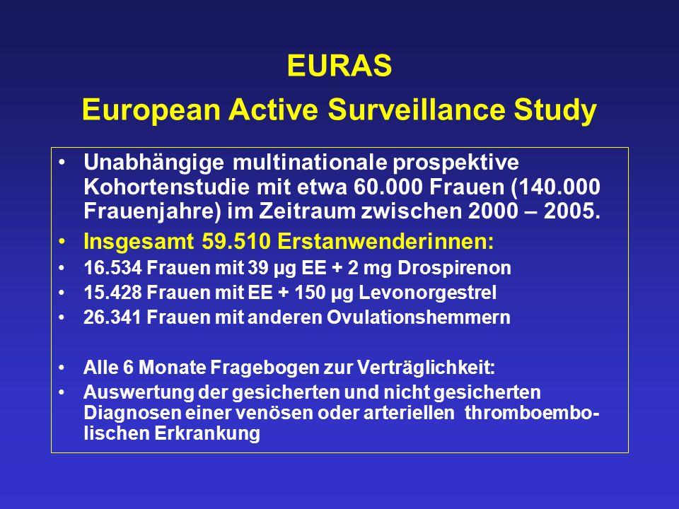 EURAS European Active Surveillance Study Unabhängige multinationale prospektive Kohortenstudie mit etwa 60.000 Frauen (140.000 Frauenjahre) im Zeitraum zwischen 2000 – 2005.