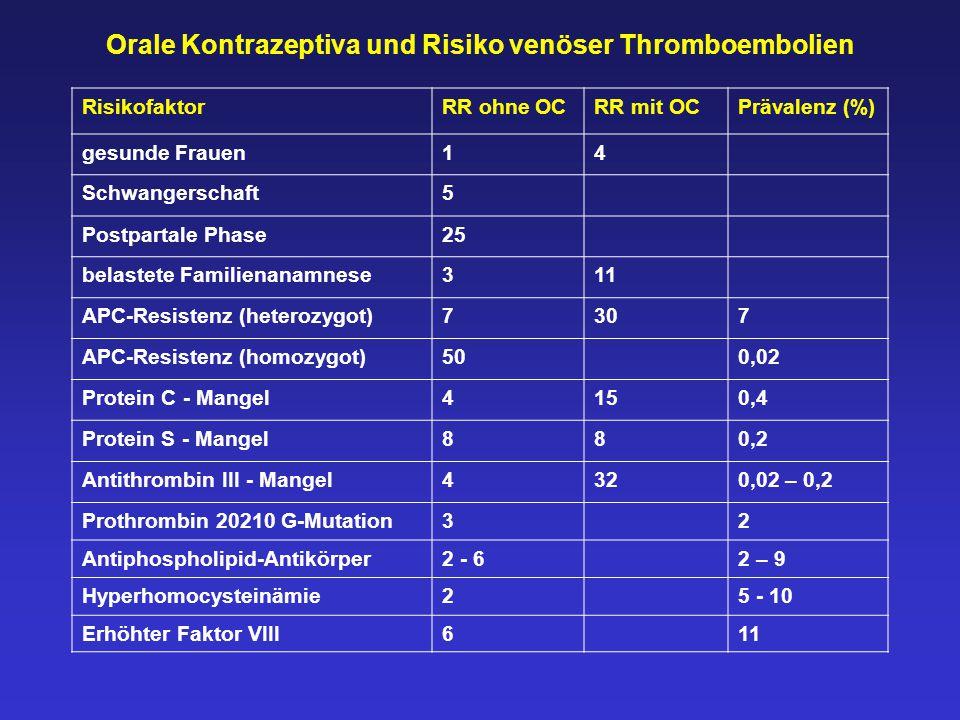 Orale Kontrazeptiva und Risiko venöser Thromboembolien RisikofaktorRR ohne OCRR mit OCPrävalenz (%) gesunde Frauen14 Schwangerschaft5 Postpartale Phase25 belastete Familienanamnese311 APC-Resistenz (heterozygot)7307 APC-Resistenz (homozygot)500,02 Protein C - Mangel4150,4 Protein S - Mangel880,2 Antithrombin III - Mangel4320,02 – 0,2 Prothrombin 20210 G-Mutation32 Antiphospholipid-Antikörper2 - 62 – 9 Hyperhomocysteinämie25 - 10 Erhöhter Faktor VIII611