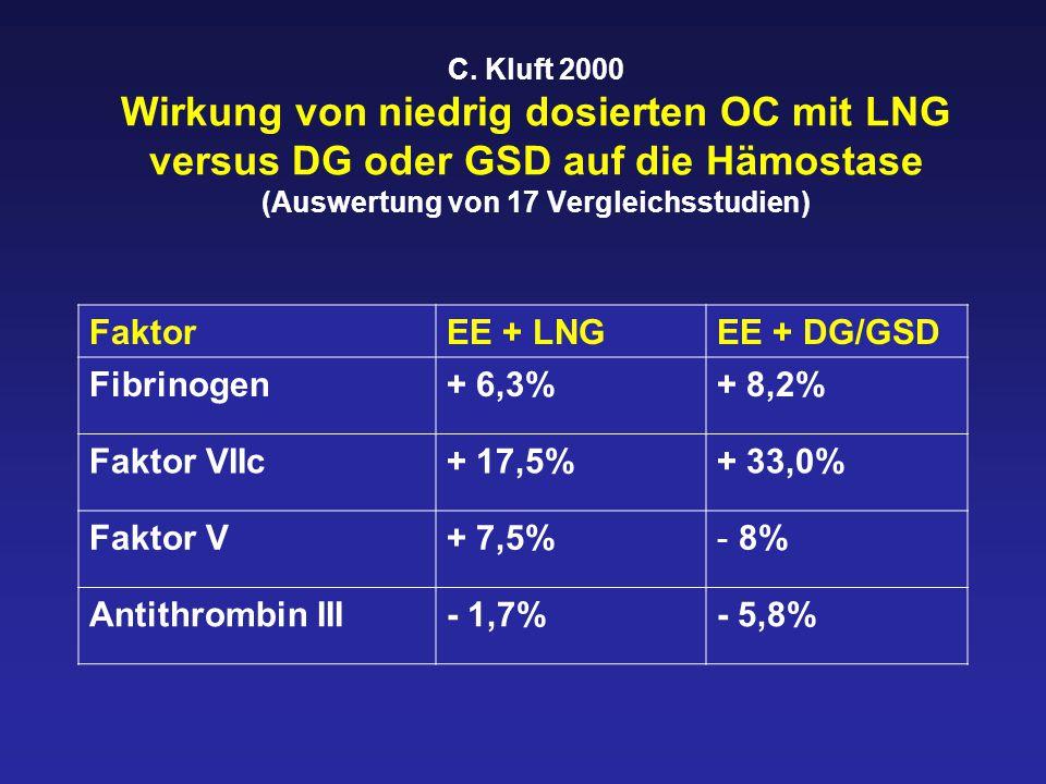 C. Kluft 2000 Wirkung von niedrig dosierten OC mit LNG versus DG oder GSD auf die Hämostase (Auswertung von 17 Vergleichsstudien) FaktorEE + LNGEE + D