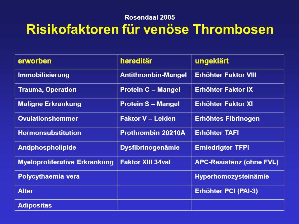 Rosendaal 2005 Risikofaktoren für venöse Thrombosen erworbenhereditärungeklärt ImmobilisierungAntithrombin-MangelErhöhter Faktor VIII Trauma, OperationProtein C – MangelErhöhter Faktor IX Maligne ErkrankungProtein S – MangelErhöhter Faktor XI OvulationshemmerFaktor V – LeidenErhöhtes Fibrinogen HormonsubstitutionProthrombin 20210AErhöhter TAFI AntiphospholipideDysfibrinogenämieErniedrigter TFPI Myeloproliferative ErkrankungFaktor XIII 34valAPC-Resistenz (ohne FVL) Polycythaemia veraHyperhomozysteinämie AlterErhöhter PCI (PAI-3) Adipositas