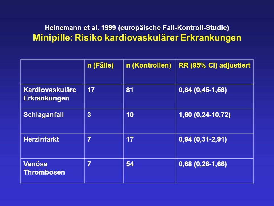 Heinemann et al. 1999 (europäische Fall-Kontroll-Studie) Minipille: Risiko kardiovaskulärer Erkrankungen n (Fälle)n (Kontrollen)RR (95% CI) adjustiert
