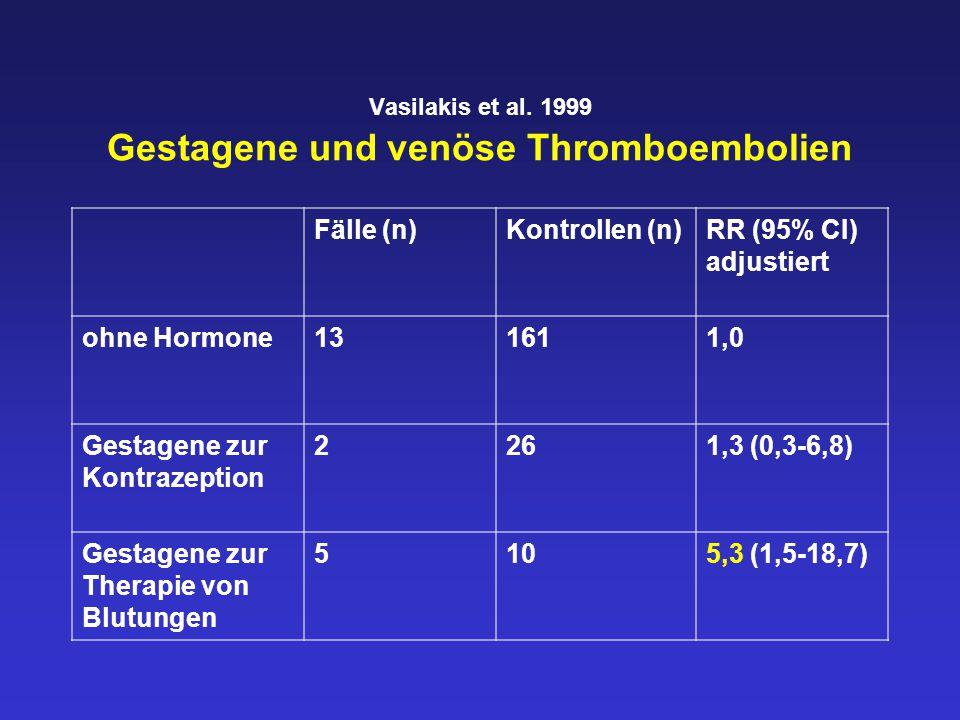 Vasilakis et al. 1999 Gestagene und venöse Thromboembolien Fälle (n)Kontrollen (n)RR (95% CI) adjustiert ohne Hormone131611,0 Gestagene zur Kontrazept