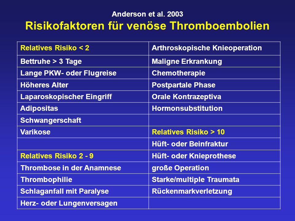 Anderson et al. 2003 Risikofaktoren für venöse Thromboembolien Relatives Risiko < 2Arthroskopische Knieoperation Bettruhe > 3 TageMaligne Erkrankung L