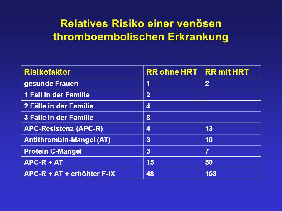 Relatives Risiko einer venösen thromboembolischen Erkrankung RisikofaktorRR ohne HRTRR mit HRT gesunde Frauen12 1 Fall in der Familie2 2 Fälle in der