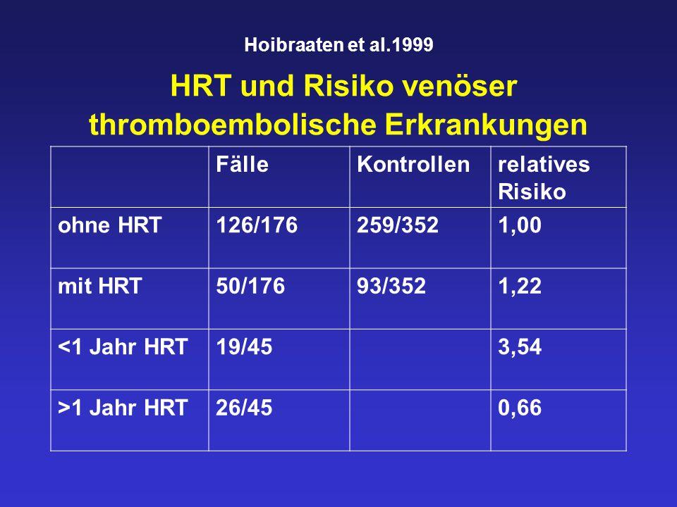 Hoibraaten et al.1999 HRT und Risiko venöser thromboembolische Erkrankungen FälleKontrollenrelatives Risiko ohne HRT126/176259/3521,00 mit HRT50/17693/3521,22 <1 Jahr HRT19/453,54 >1 Jahr HRT26/450,66