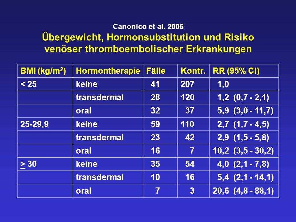 Canonico et al. 2006 Übergewicht, Hormonsubstitution und Risiko venöser thromboembolischer Erkrankungen BMI (kg/m 2 )HormontherapieFälleKontr.RR (95%