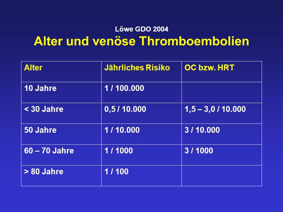 Löwe GDO 2004 Alter und venöse Thromboembolien AlterJährliches RisikoOC bzw. HRT 10 Jahre1 / 100.000 < 30 Jahre0,5 / 10.0001,5 – 3,0 / 10.000 50 Jahre