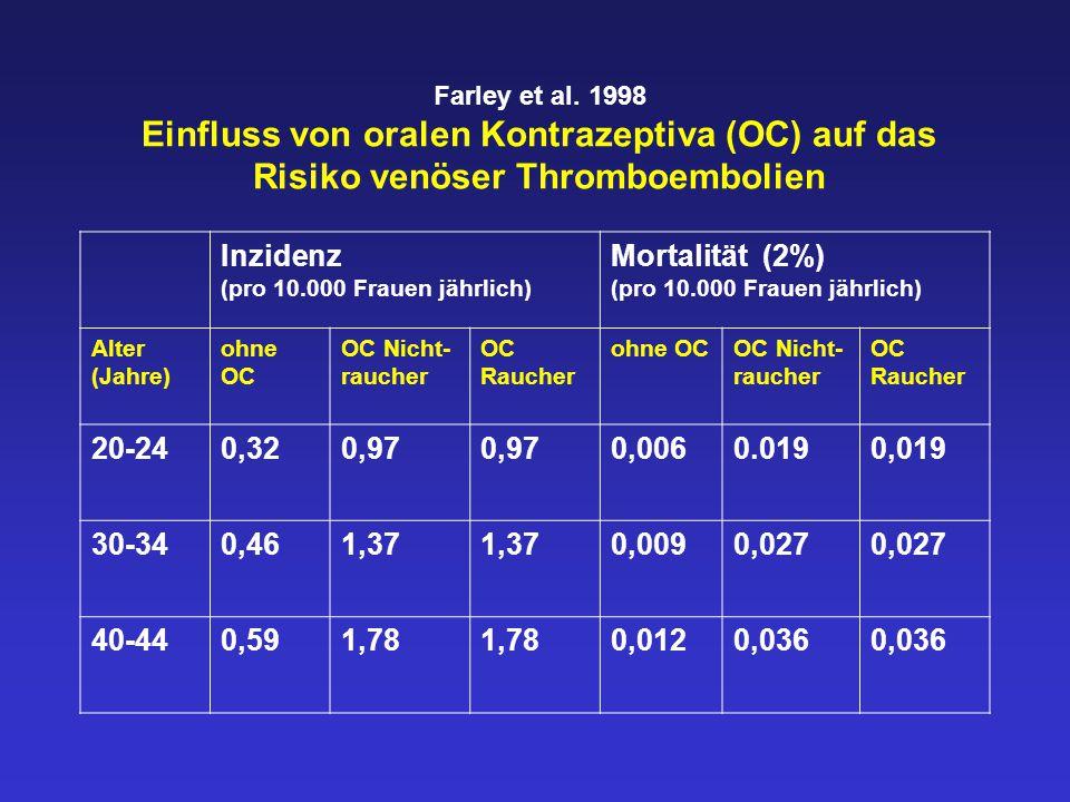 Farley et al. 1998 Einfluss von oralen Kontrazeptiva (OC) auf das Risiko venöser Thromboembolien Inzidenz (pro 10.000 Frauen jährlich) Mortalität (2%)