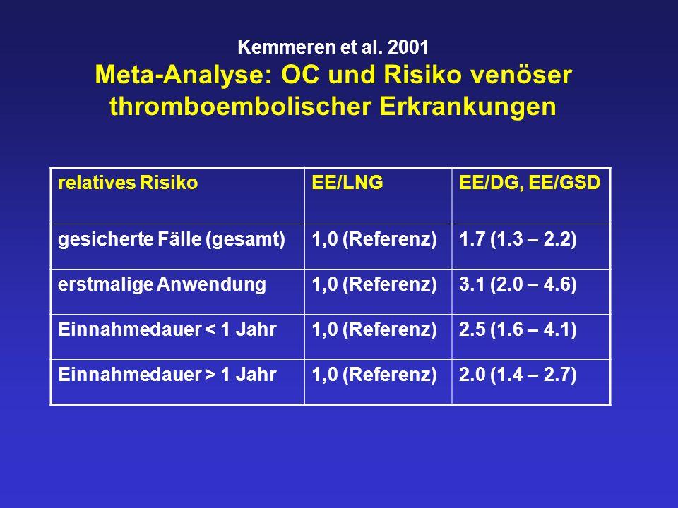 Kemmeren et al. 2001 Meta-Analyse: OC und Risiko venöser thromboembolischer Erkrankungen relatives RisikoEE/LNGEE/DG, EE/GSD gesicherte Fälle (gesamt)