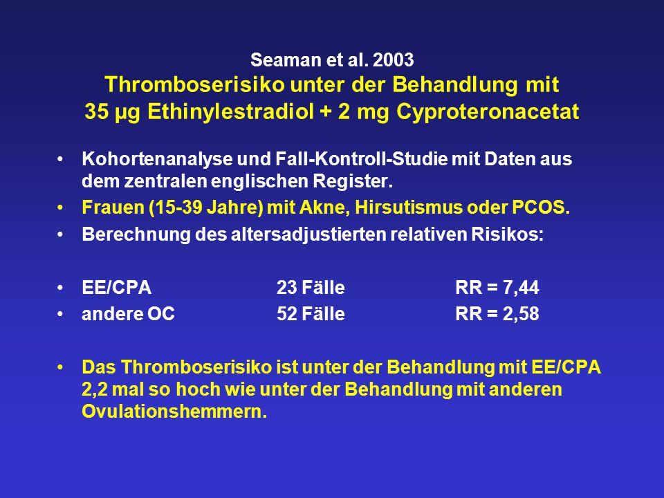 Relatives Risiko einer venösen thromboembolischen Erkrankung RisikofaktorRR ohne HRTRR mit HRT gesunde Frauen12 1 Fall in der Familie2 2 Fälle in der Familie4 3 Fälle in der Familie8 APC-Resistenz (APC-R)413 Antithrombin-Mangel (AT)310 Protein C-Mangel37 APC-R + AT1550 APC-R + AT + erhöhter F-IX48153