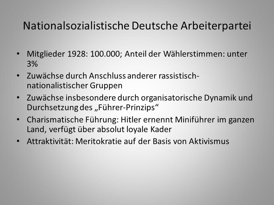Nationalsozialistische Deutsche Arbeiterpartei Mitglieder 1928: 100.000; Anteil der Wählerstimmen: unter 3% Zuwächse durch Anschluss anderer rassistis