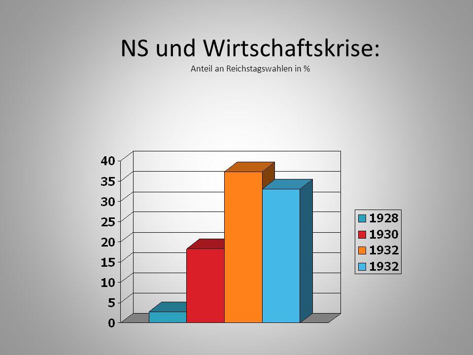 NS und Wirtschaftskrise: Anteil an Reichstagswahlen in %