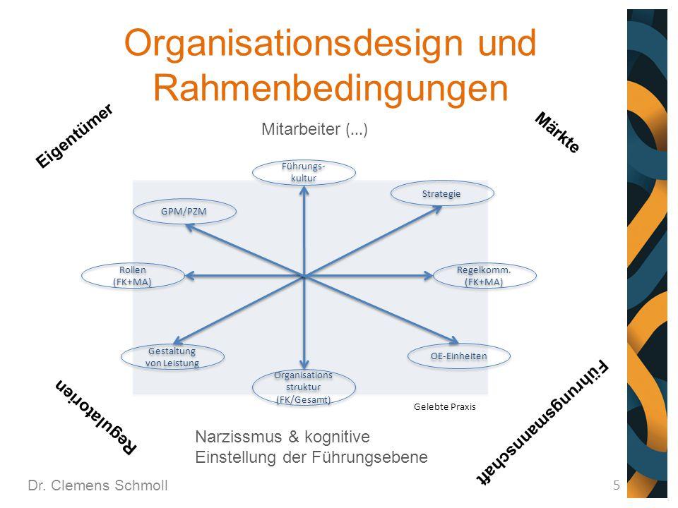 Organisationsdesign und Rahmenbedingungen Dr. Clemens Schmoll 5 Organisations struktur (FK/Gesamt) Rollen (FK+MA) Rollen (FK+MA) Führungs- kultur Rege